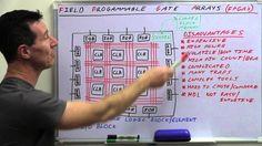 What is FPGA?