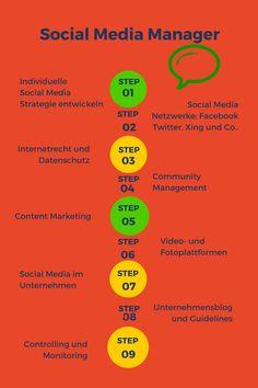 So werden Sie Social Media Manager – Online Kurs beginnt am 20. Mai 2016