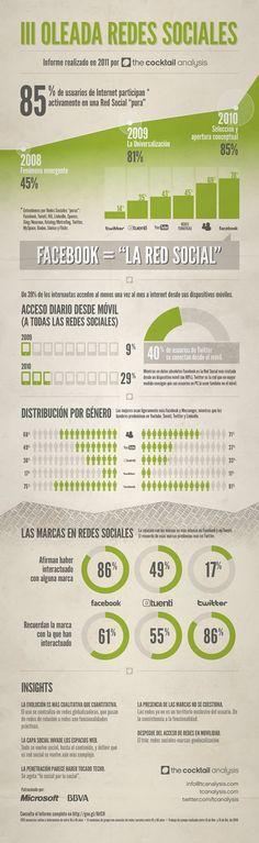Uso de las redes sociales en España. #ingografía