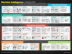 Tech 2015: Deep Learning And Machine Intelligence Will Eat The World I Anthony Wing Kosner