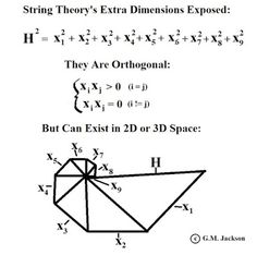 GM Jackson Physics and Mathematics: Are String Theory's Extra Dimensions Real? Mathematics Images, Physics And Mathematics, Quantum Physics, Science For Kids, Life Science, Physics Facts, How The Universe Works, Modern Physics, Math Formulas