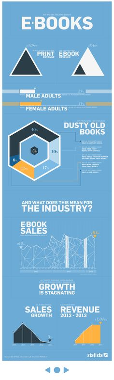 E-books vs. print [infographic]