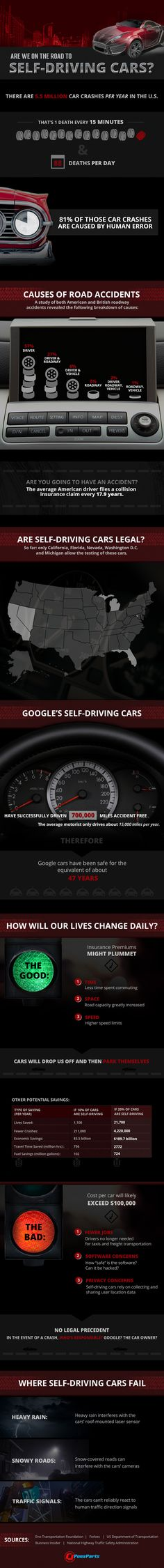 Are We On The Road to Self-Driving Cars?   #infographic #Cars #technology