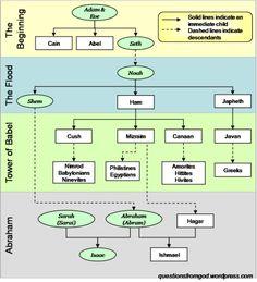 Lineage Tree - Adam to Abraham