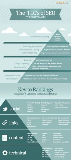 TLC's of SEO - The SEO Pyramid #Infographic #SMM #SocialMedia #SEO #Marketing #ContentMarketing #Ranking