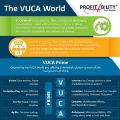 The #VUCA world #Leadership #Infograpic. If you're a user experience professional, listen to The UX Blog Podcast on iTunes.