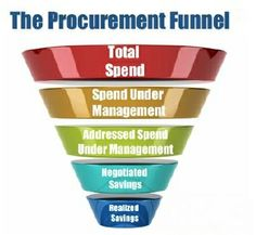 Know the right process of procurement and the usage of finance in different sectors through the diagram of the funnel.