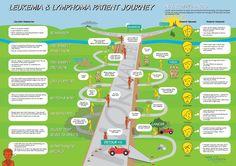 Medical patient journey maps - Luke Mac