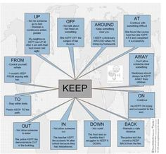 "Phrasal Verb ""Keep"" Infographic"