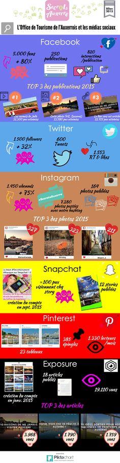 Bilan 2015 en infographie de ma stratégie social média menée pour l'Office de Tourisme de l'Auxerrois.