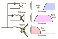 Esquema filtro de frecuencias Más