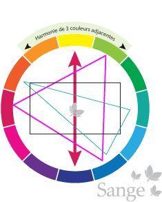 Cercle chromatique les couleurs provenant des couleurs - Cercle chromatique peinture ...