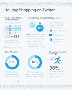 People on Twitter not only love shopping during the holiday season, they're also planning their purchases well in advance.