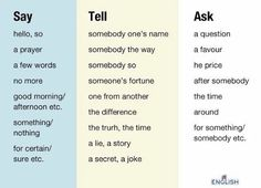 SAY, TELL & ASK #learnenglish