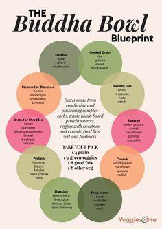 Plant Based Eating, Plant Based Diet, Plant Based Recipes, Plant Based Meals, Plant Based Nutrition, Healthy Meals, Healthy Recipes, Vegan Smoothie Recipes, Healthy Eating Recipes