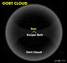 9 Best Oort Cloud images Oort cloud Solar system Astronomy