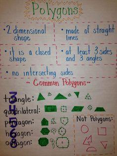 Polygon Anchor Chart