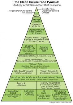 Clean Cuisine Food Pyramid