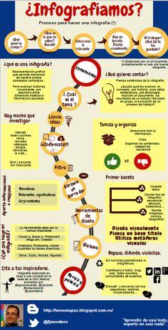 """Material de la sesión """"Infografías: nueva competencia digital en educación"""""""