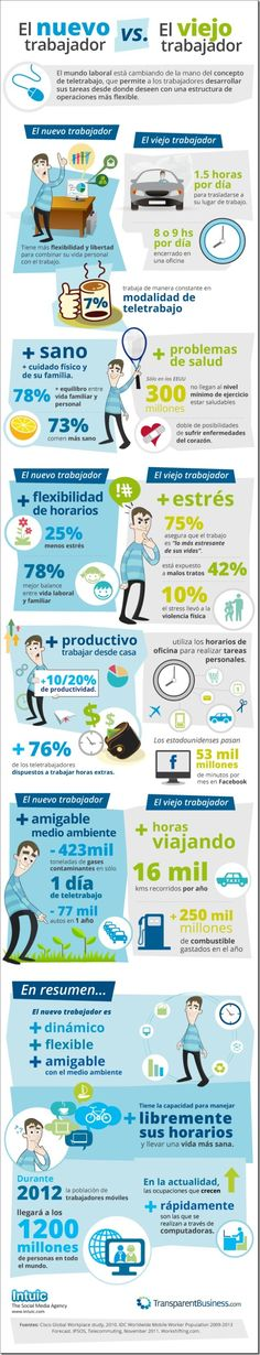 Diferencias entre el nuevo y viejo trabajador y como el teletrabajo cambia el mundo laboral y de los #empleos.