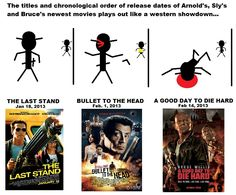 Here's an updated version with movie posters included in case anyone didn't understand it before.