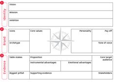 Brand compass