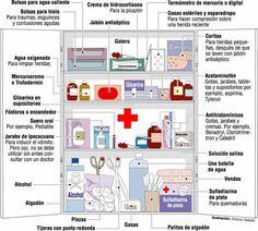 Botiquín y primeros auxilios en  terremotos