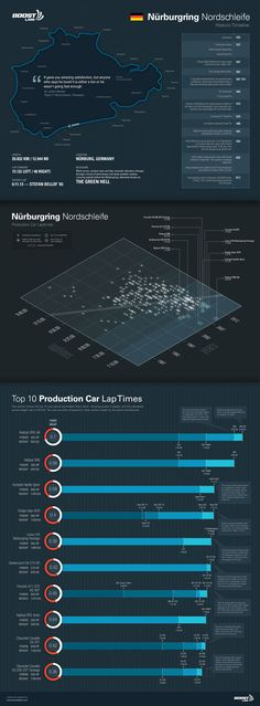 Nurburgring Nordschleife Infographic. We felt that producing an infographic of the Nurburgring can fuel passion for others out there to truly understand the history of the track itself, but to also see the top 10 fastest production cars that ran ridiculously fast lap times. Boost Labs - Data Visualization and Infographics Design Firm - www.boostlabs.com