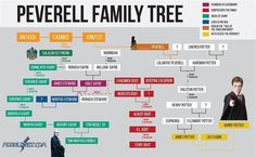 Peverell Family Tree