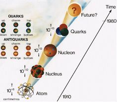 How a New Discovery in the World of Quarks Could Change Everything: http://www.fromquarkstoquasars.com/the-bizarre-world-of-quarks-nucleons-and-a-new-class-of-particles/
