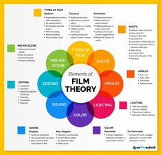Understanding Film Theory: An Essential Guide Film Theory Examples -it's not just a way of how you rate a movie, but a bunch of topics to keep in mind when you're in preproduction stage of you own masterpiece Film Class, Beste Comics, Film Tips, Robert Englund, Film Theory, Ashley Johnson, Making A Movie, Film Studies, William Shatner