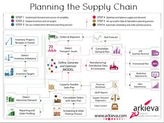 Planning the Supply Chain - Arkieva Infographic