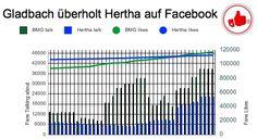 Gladbach überholt Hertha auf Facebook