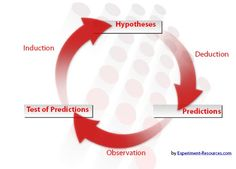 Reasoning Cycle - Scientific Research, observation as a core skill in scientific inquiry