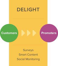 HubSpot | What is Inbound Marketing?