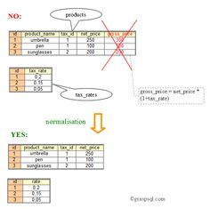 This picture illustrates the following database normalisation rule: there are some piece of information that you can calculate or derive (with a mathematical formula or string manipulation) based on other pieces of information stored in the table. You should not store them in any table.