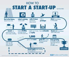How To Start a Startup as Told by Paul Graham Infographic