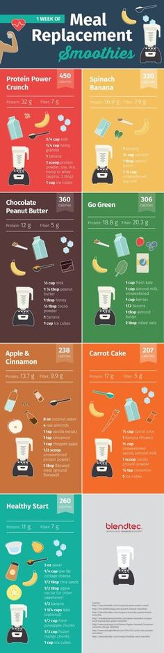 Meal Replacement Smoothies.