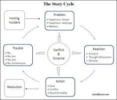 The Story Cycle a La John Brown