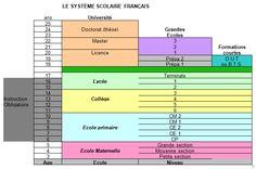 J'aime la langue française: Le système scolaire français