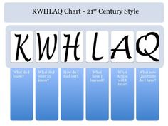 KWHLAQ Chart: the 21st Century version of the KWL Chart. Love that the H stands for HOW will I find the information? and finally incorporates information literacy.