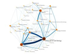 Eigenfactor ranks journals much as Google ranks websites. Scholarly references join journals together in a vast network of citations. | Map of Science | visualcomplexity.com