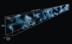 Scientists build first map of hidden universe - 3D map of the cosmic web at a distance of 10.8 billion light years from Earth --- [ See Fullsize picture here at http://cdn.phys.org/newman/gfx/news/hires/2014/2-scientistsbu.jpg ]