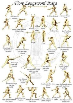 Things I Am Not Allowed to Do at Fencing — lama-armonica:   Fiore Dei Liberi - source