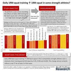 In the last few years a method of improving back squat strength for strength athletes has been promoted involving a daily 1RM back squat attempt followed by several back-off sets.  Daily strength training is obviously quite unusual except in Olympic weightlifting. This is because Olympic weightlifting differs from heavy strength training exercises because of the much faster bar speeds (and therefore where the prime mover muscles are working on the force-velocity relationship). Consequently…
