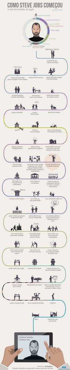 Infográfico: como Steve Jobs começou