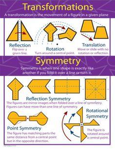 Carson Dellosa Mark Twain Transformations and Symmetry Chart (414069)