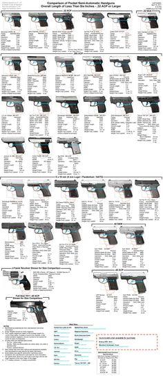 Size comparison of pocket semi-automatic handguns