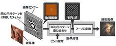 株式会社日立製作所は15日、レンズに代わり、同心円パターンを印刷したフィルムを画像センサーの前に置き、動画撮影後に容易にピント調整ができるという「レンズレスカメラ技術」を実現した。