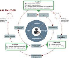UX Process / VAALID